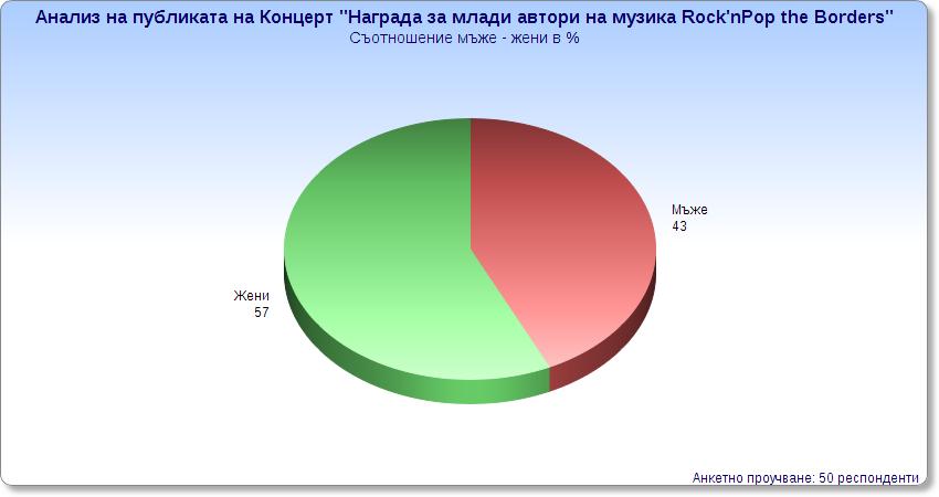 Разпределение на публиката по пол